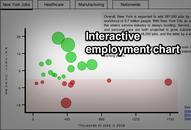 jobs-chart